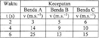 tabel kecepatan