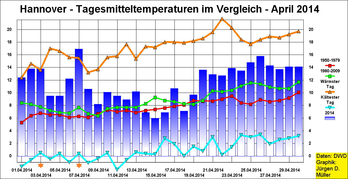 Temperaturen, Maximaltemperaturen, Temperaturrekorde, Minimumtemperaturen, Tagesmitteltemperaturen, Aprilwetter