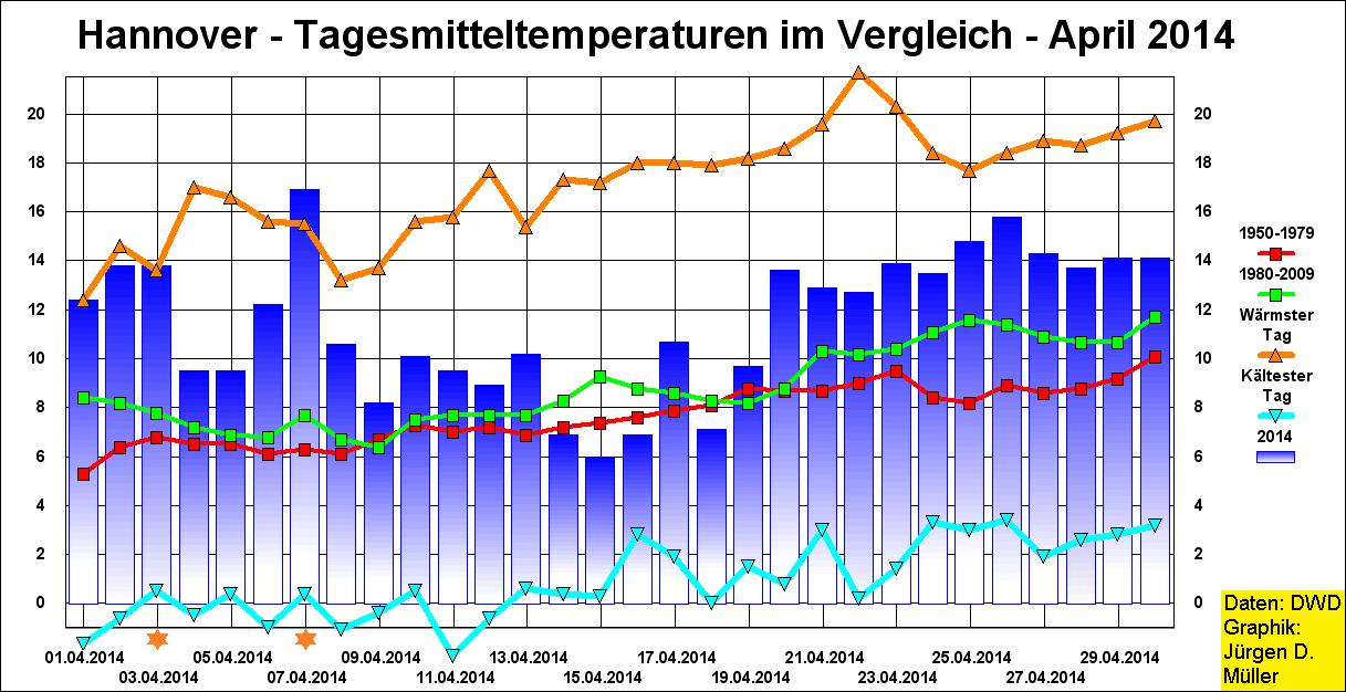 Temperaturen, Maximaltemperaturen, Temperaturrekorde, Minimumtemperaturen, Tagesmitteltemperaturen, Aprilwetter