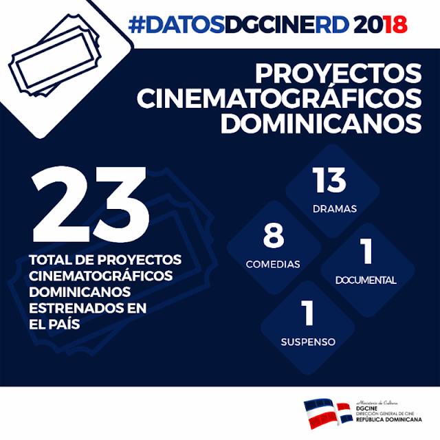 El cine dominicano en números