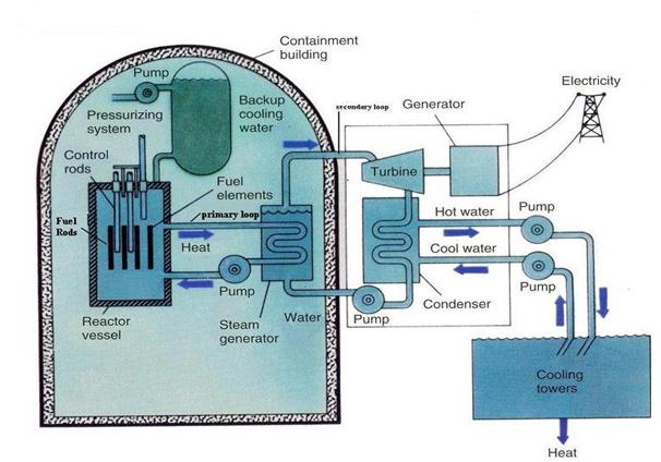 Prayag Khatrani: NUCLEAR POWER PLANT