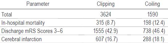 図:SAH クリップとコイル 死亡率の違い