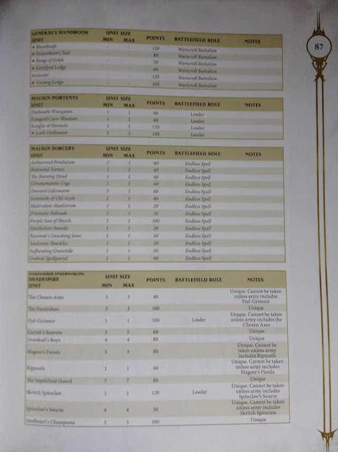 Costes en puntos suplementos Age of Sigmar y Shadespire