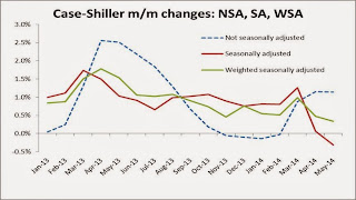Case-Shiller Weighted Seasonal Factor