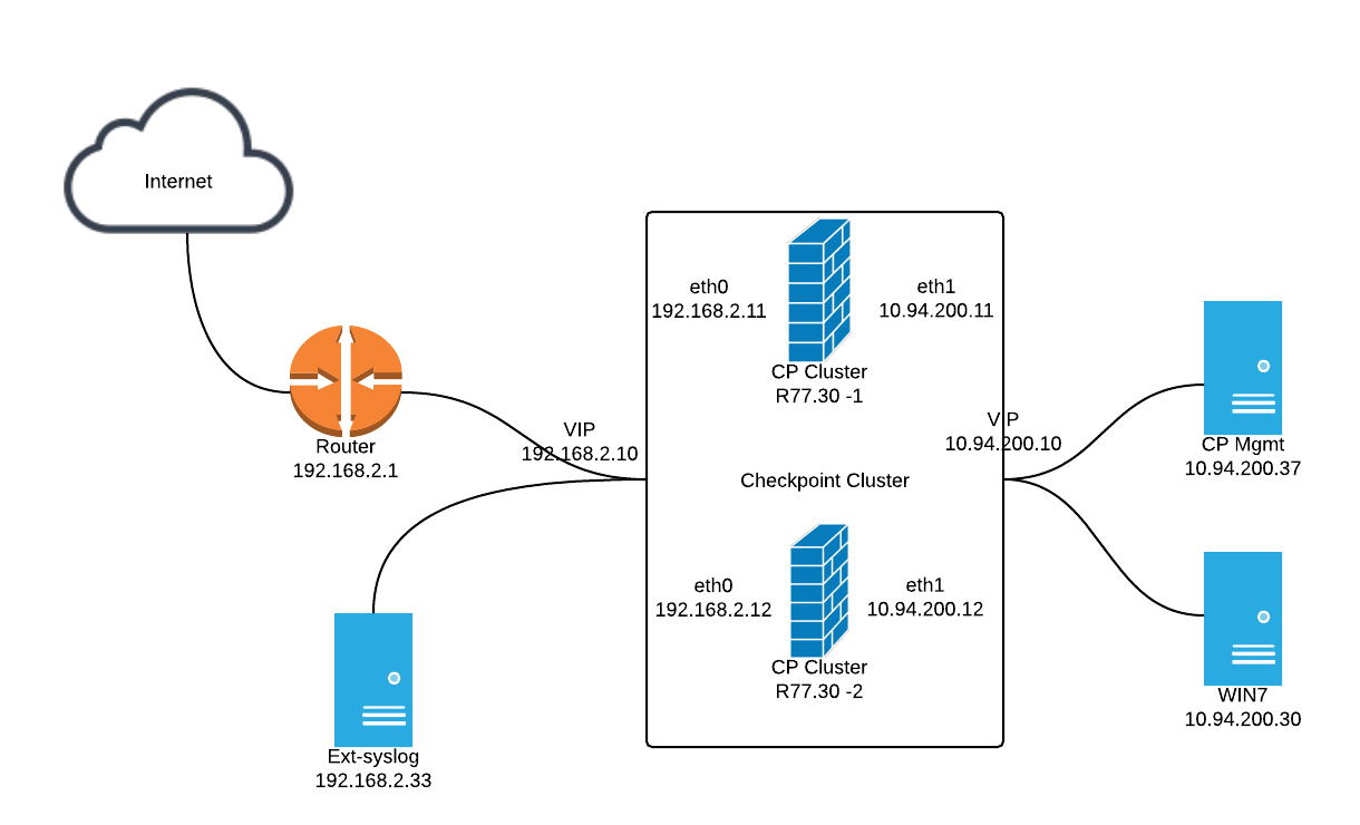Configuring Checkpoint Gateway Forwarding Logs to External Syslog