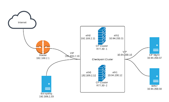 Upgrading Check Point Gateway Cluster (R77 30) – Cyber Security Memo