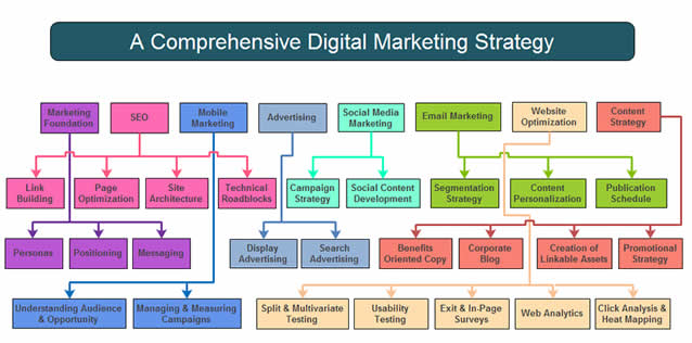 Top 70 Digital Marketing Strategy Questions to Collect the Right Answers