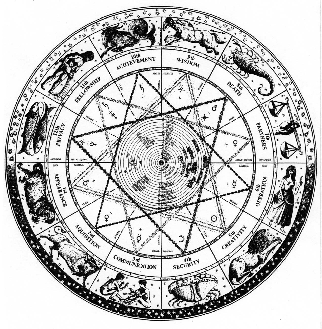 NAVAMSA DASA: PART -3 | KARMA - Vedic Astrology