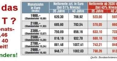 tops-flops: Rente ab 67 Jahren in Deutschland und ...