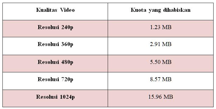 Kuota yang dibutuhkan untuk streaming 1 menit menonton video streaming