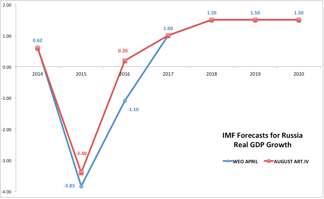 True Economics: 3/8/15: IMF on Russian Economy: GDP Growth Upgrade