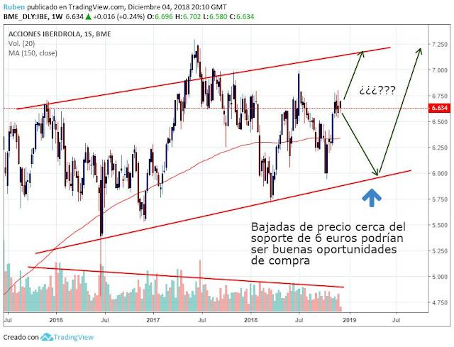 comprar acciones iberdrola 2018
