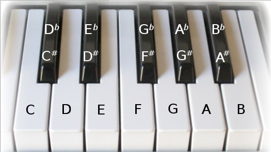 Latest Hindi Songs Piano Notes How You Have To Read The Notations