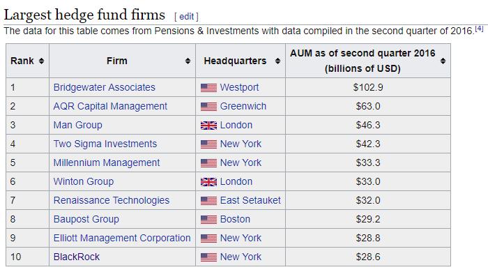 Список крупнейших хедж-фондов по объему капитализации