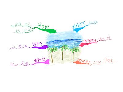 マインドマップ 「楽しかった旅行の思い出」 (作: 塚原 美樹) ~ 悪い例