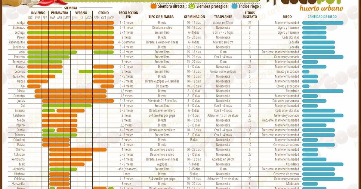 La Huertina De Toni Calendario De Siembra.El Aljibe Calendario De Siembras