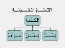 الإعراب والبناء الاسم المفرد والمثنى والجمع مدونة