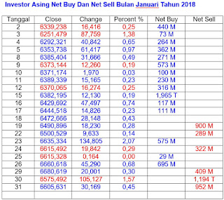 Net Buy Net Sell Jan 2018