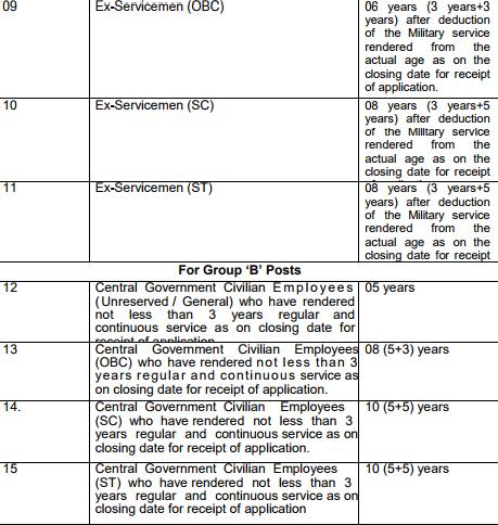 SSC Southern Region Recruitment sscsr.gov.in Apply Online Form