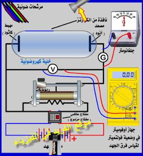 تجربة مليكان لدراسة الظاهرة الكهروضوئية ( التأثير الكهروضوئي ) 1 ، شرح دروس تجربة مليكان لدراسة التأثير الكهروضوئي، دراسة العلاقة بين شدة الضوء الساقط على كاثود الخلية الكهروضوئية وشدة التيار المار في دائرتها، دروس فيزياء الصف الثالث الثانوي ـ منهج اليمن ، الوحدة السادسة ، الإشعاع والمادة