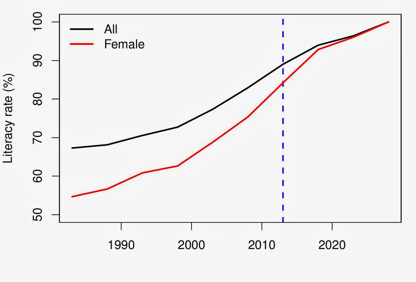 The Leap Blog The Changing Role Of Women In India
