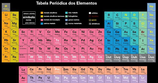 Resultado de imagem para tabela periodica interativa