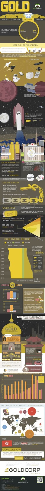 The Gold Series: Uses and Demand