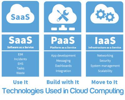 Technologies Used in Cloud Computing