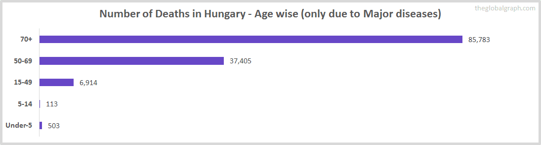 Number of Deaths in Hungary - Age wise (only due to Major diseases)