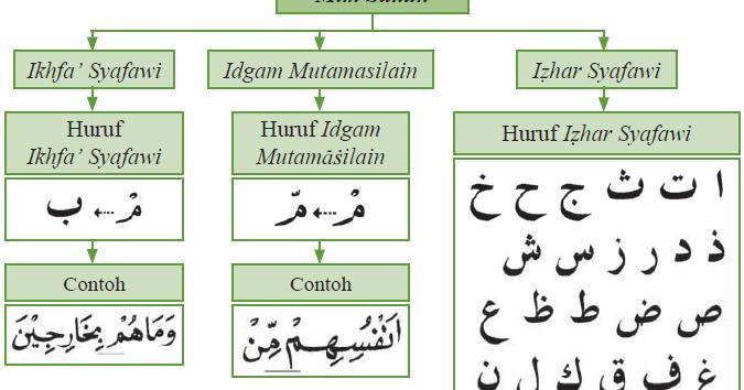 Hukum Bacaan Mim Mati (Contoh Izhar Syafawi, Ikhfa Syafawi ...