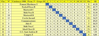 Clasificación final por orden de puntuación del Campeonato de Catalunya 3ª Categoría Grupo 10 1988