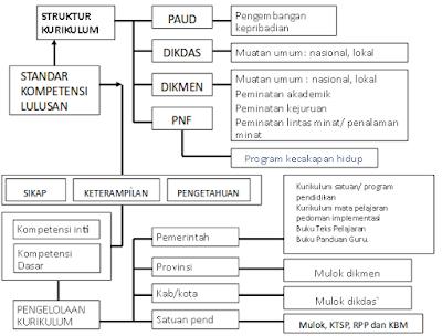 Rancangan Kurikulum 2013 PAUD Secara Utuh