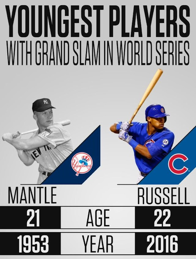 Cubs' @Addison_Russell is having a historic #WorldSeries