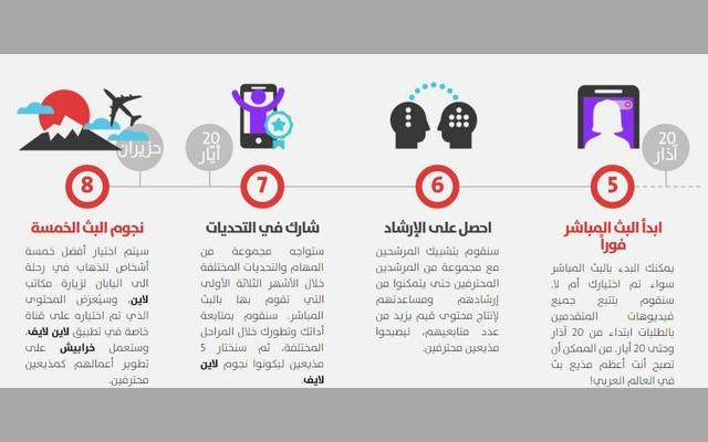 حمّل هذا التطبيق العربي المميز والأول من نوعه لصنّاع المحتوى العربي