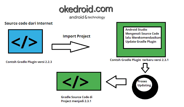 Contoh Proses Importing di Android Studio