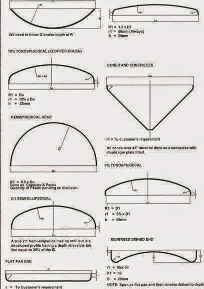 Pressure Vessel: Pressure Vessel Dish End Types