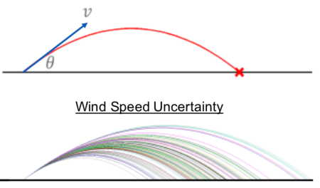 project trajectory for wind speed figure