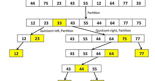 Token bucket algorithm implementation source code - Simple token