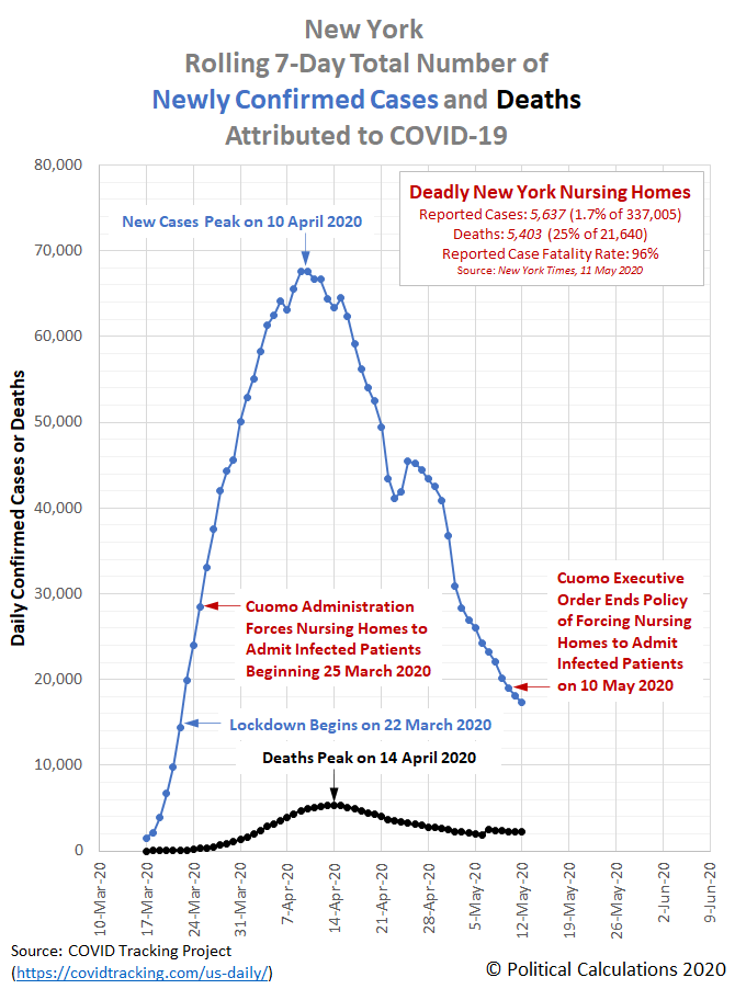 New York Rolling 7-Day Total Number of Newly Confirmed Cases and Deaths Attributed to COVID-19, 17 March 2020 through 12 May 2020
