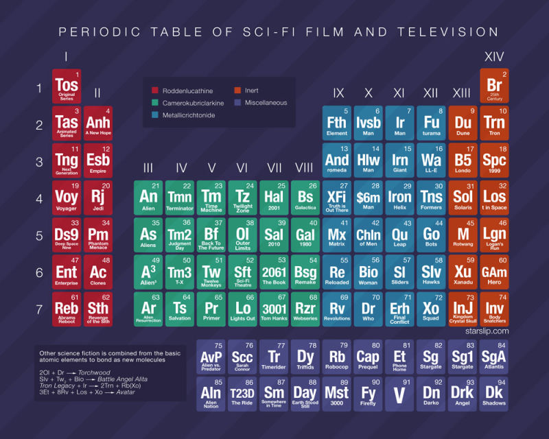 Descubriendo fq nuevas realidades sobre la tabla peridica bautizaron con el nombre de tabla peridica de las pelculas de ciencia ficcin y televisin en ingls periodic table of sci fi film and television urtaz Image collections