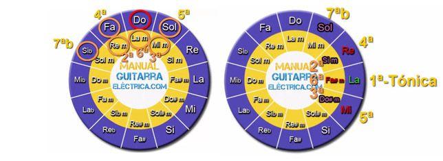 Cómo Usar el Círculo de Quintas para Sacar los Acordes de una Canción