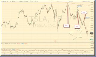 Tesla graph