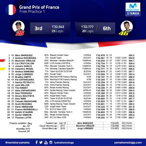 Hasil FP1 MotoGP Prancis 2018