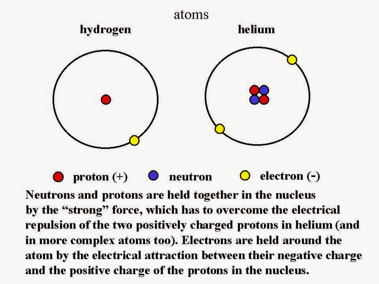 Science Online The Electronic Configuration And The