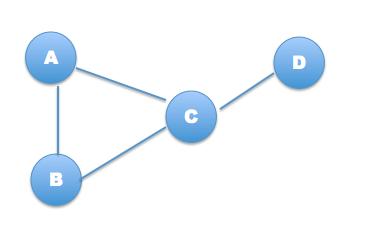 My Blog  : Graph representation using adjacency matrix and adjacency