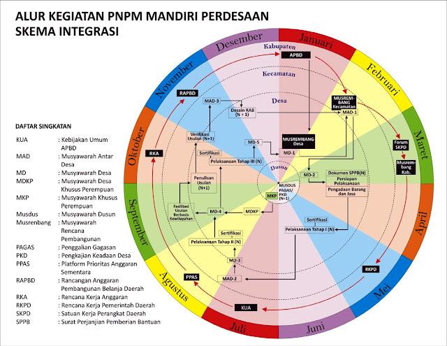 Penjelasan Alur Tahapan Kegiatan PNPM Skema Integrasi