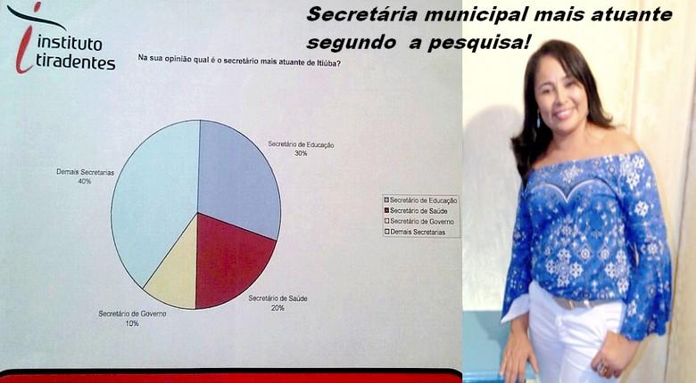 Joelma Sousa Santos é eleita a secretária municipal mais atuante em Itiúba-BA!