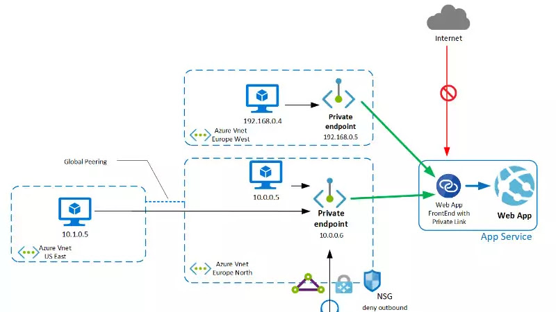 Azure App Service Private Endpoints now generally available