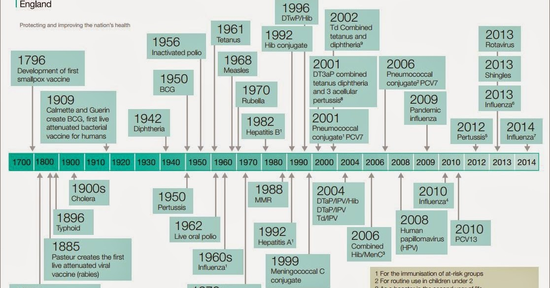 Jane Chiodini's Blog: Vaccine Timeline Updated