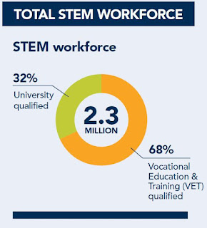 http://www.chiefscientist.gov.au/2016/03/report-australias-stem-workforce/